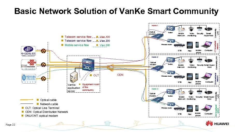 Basic Network Solution of Van. Ke Smart Community n Vlan 100 n Vlan 200