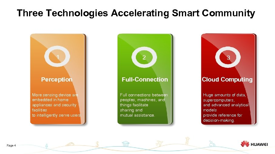 Three Technologies Accelerating Smart Community 1 3 Perception Full-Connection Cloud Computing More sensing device