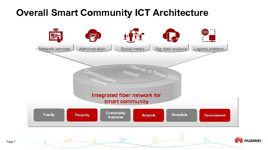 Overall Smart Community ICT Architecture Network services Social media Administration Com mun netw ication