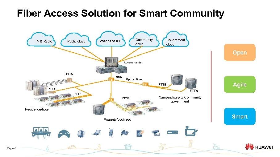 Fiber Access Solution for Smart Community TV & Radio Public cloud Community cloud Broadband