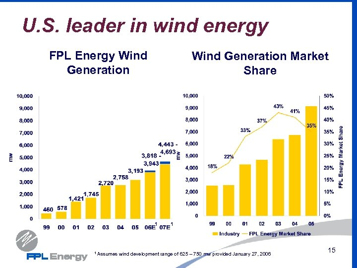 U. S. leader in wind energy FPL Energy Wind Generation Market Share 1 1