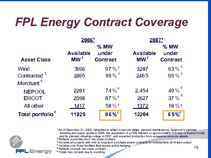 FPL Energy Contract Coverage 20061 % MW Available under 1 MW Contract Asset Class