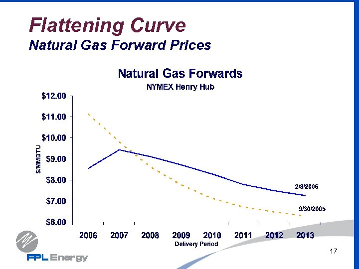 Flattening Curve Natural Gas Forward Prices 17