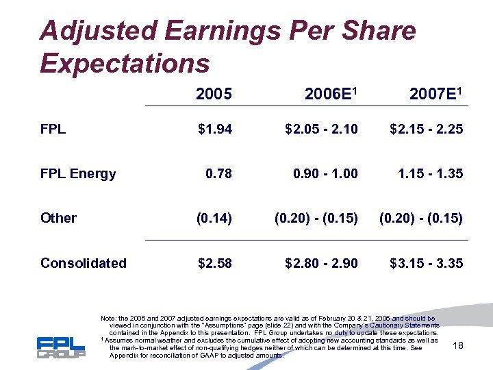 Adjusted Earnings Per Share Expectations 2005 2006 E 1 2007 E 1 $1. 94