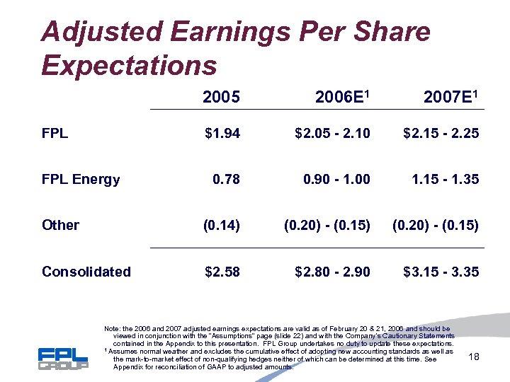 Adjusted Earnings Per Share Expectations 2005 2006 E 1 2007 E 1 $1. 94