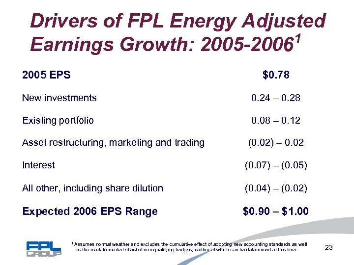 Drivers of FPL Energy Adjusted 1 Earnings Growth: 2005 -2006 2005 EPS $0. 78