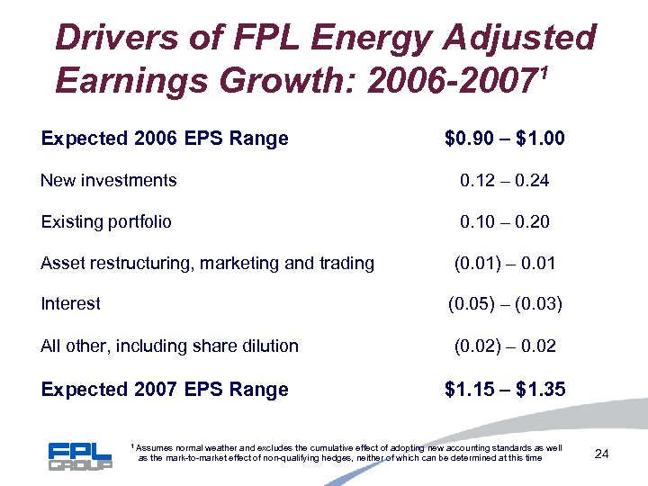 Drivers of FPL Energy Adjusted 1 Earnings Growth: 2006 -2007 Expected 2006 EPS Range