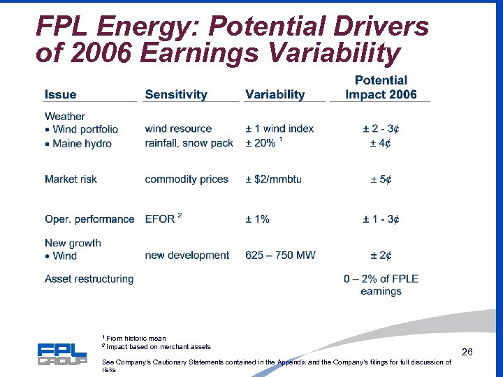 FPL Energy: Potential Drivers of 2006 Earnings Variability 1 2 From historic mean Impact