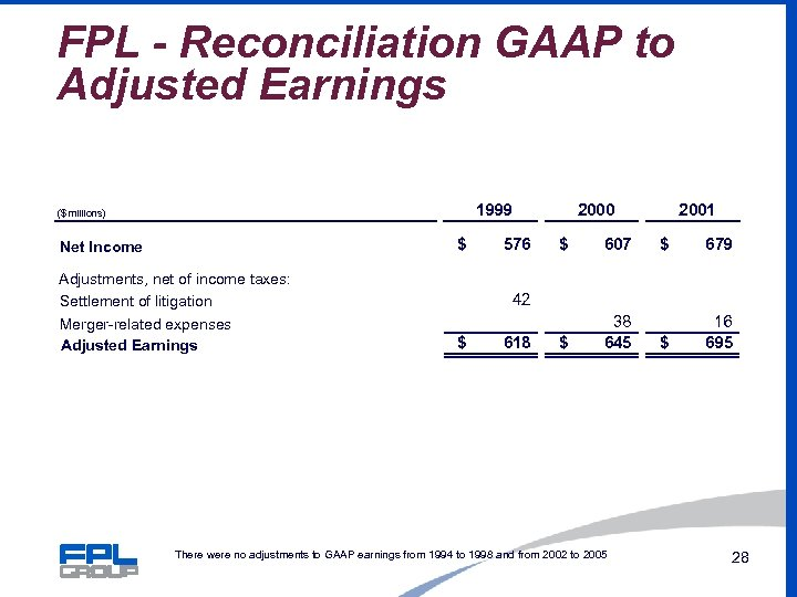 FPL - Reconciliation GAAP to Adjusted Earnings 1999 ($ millions) $ Net Income Adjustments,