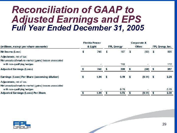 Reconciliation of GAAP to Adjusted Earnings and EPS Full Year Ended December 31, 2005