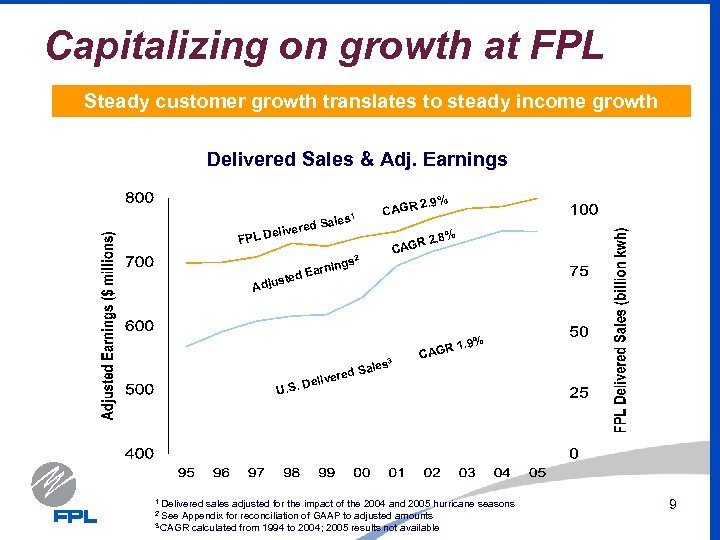 Capitalizing on growth at FPL Steady customer growth translates to steady income growth Delivered