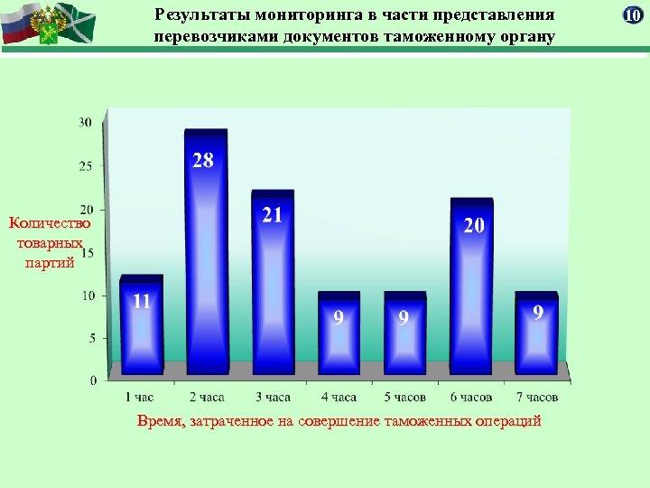 Результаты мониторинга в части представления перевозчиками документов таможенному органу Количество товарных партий Время, затраченное