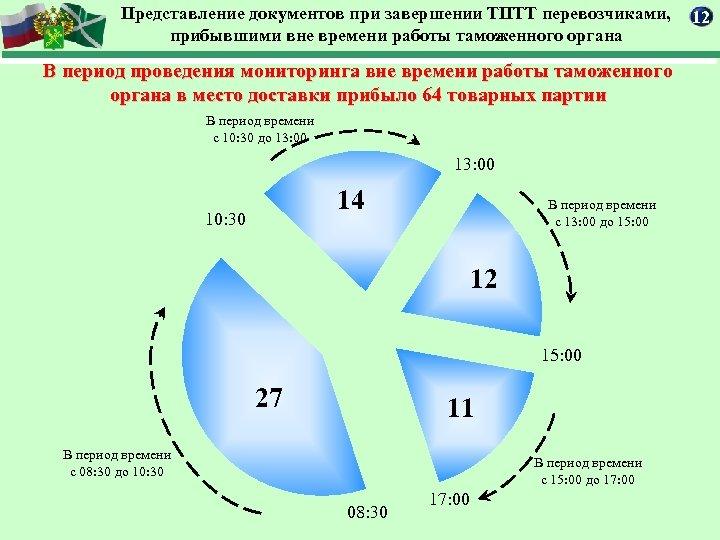 Представление документов при завершении ТПТТ перевозчиками, прибывшими вне времени работы таможенного органа В период
