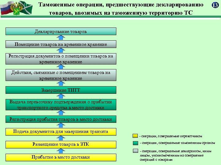 Таможенные операции, предшествующие декларированию товаров, ввозимых на таможенную территорию ТС 13 Декларирование товаров Помещение