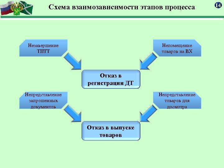 Схема взаимозависимости этапов процесса Незавершение ТПТТ Непомещение товаров на ВХ Отказ в регистрации ДТ