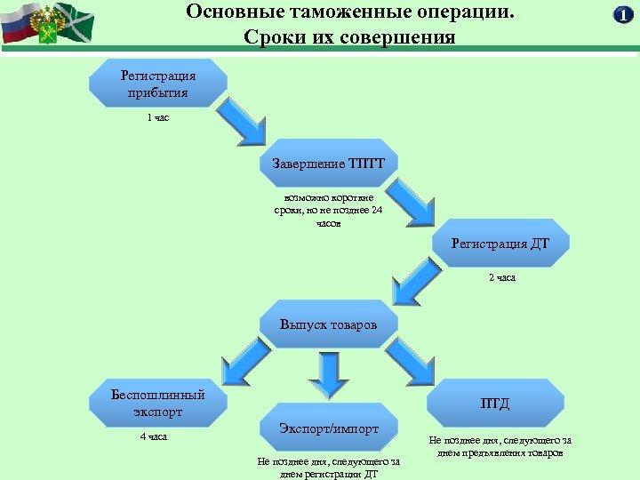 Основные таможенные операции. Сроки их совершения Регистрация прибытия 1 час Завершение ТПТТ возможно короткие