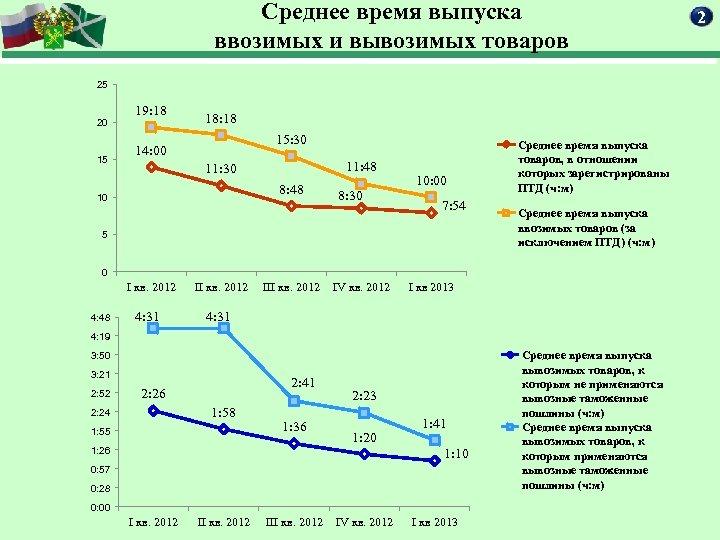 Среднее время выпуска ввозимых и вывозимых товаров 25 20 15 19: 18 18: 18