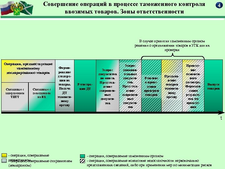 Совершение операций в процессе таможенного контроля ввозимых товаров. Зоны ответственности 4 В случае принятия