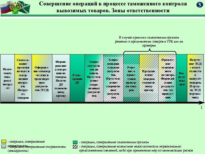 Совершение операций в процессе таможенного контроля вывозимых товаров. Зоны ответственности 5 В случае принятия