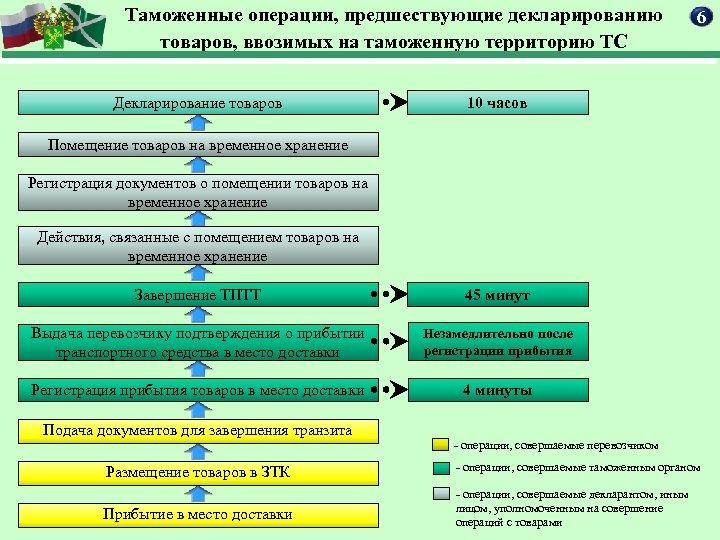 Таможенные операции, предшествующие декларированию товаров, ввозимых на таможенную территорию ТС Декларирование товаров 6 10