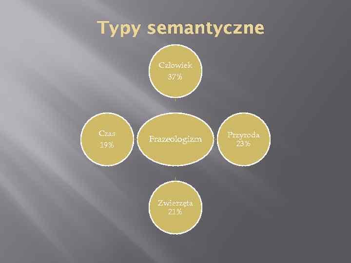 Typy semantyczne Człowiek 37% Czas 19% Frazeologizm Zwierzęta 21% Przyroda 23%