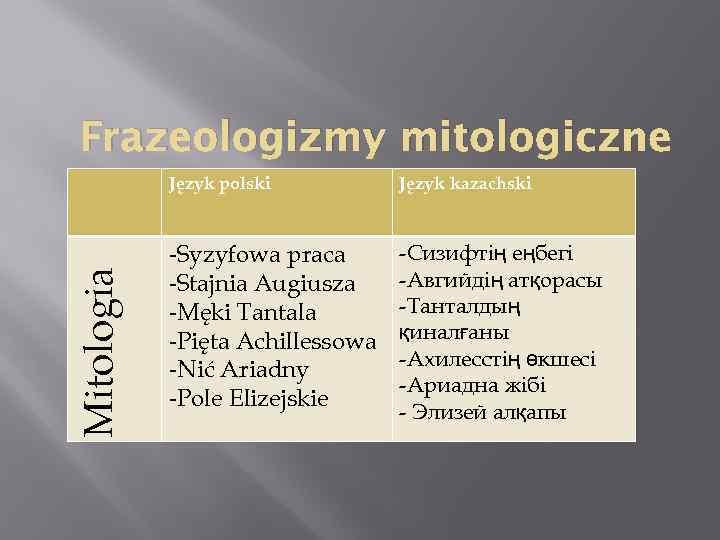 Frazeologizmy mitologiczne Mitologia Język polski Język kazachski -Syzyfowa praca -Stajnia Augiusza -Męki Tantala -Pięta
