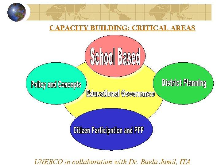CAPACITY BUILDING: CRITICAL AREAS UNESCO in collaboration with Dr. Baela Jamil, ITA