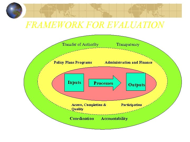 FRAMEWORK FOR EVALUATION Transfer of Authority Policy Plans Programs Inputs Transparency Administration and Finance