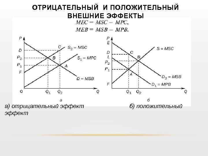 ОТРИЦАТЕЛЬНЫЙ И ПОЛОЖИТЕЛЬНЫЙ ВНЕШНИЕ ЭФФЕКТЫ а) отрицательный эффект б) положительный