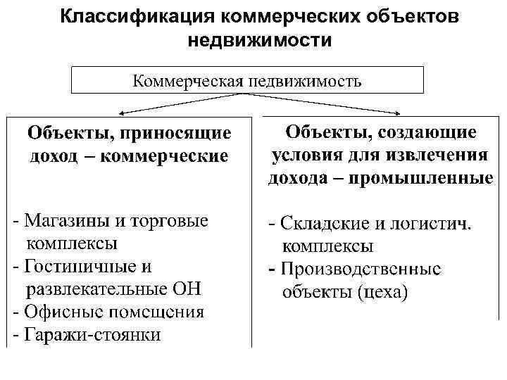 Классификация коммерческих объектов недвижимости приносящих доход куплю коммерческую недвижимость в воронежской области