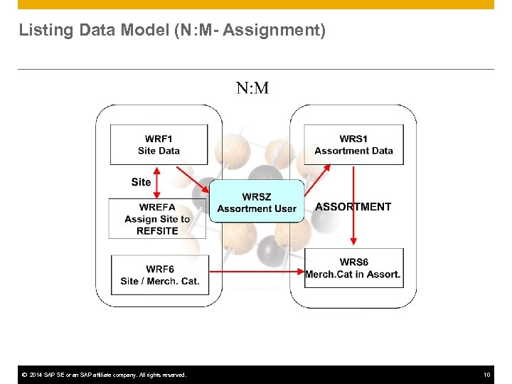Listing Data Model (N: M- Assignment) © 2014 SAP SE or an SAP affiliate