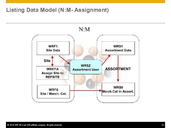 Listing Data Model (N: M- Assignment) © 2014 SAP SE or an SAP affiliate