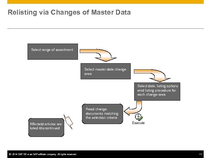 Relisting via Changes of Master Data Select range of assortment Select master data change