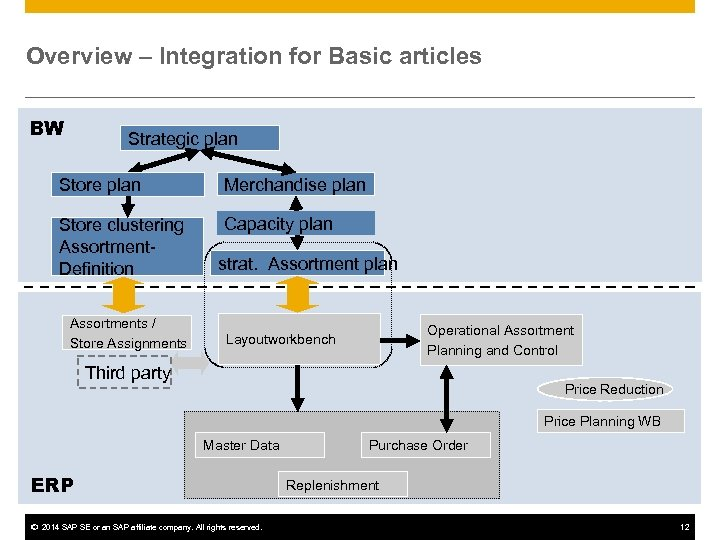 Overview – Integration for Basic articles BW Strategic plan Store plan Merchandise plan Store