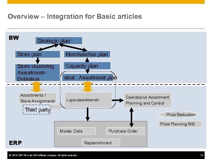 Overview – Integration for Basic articles BW Strategic plan Store plan Merchandise plan Store