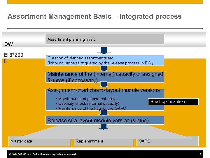Assortment Management Basic – Integrated process BW ERP 200 6 Assortment planning basic Creation