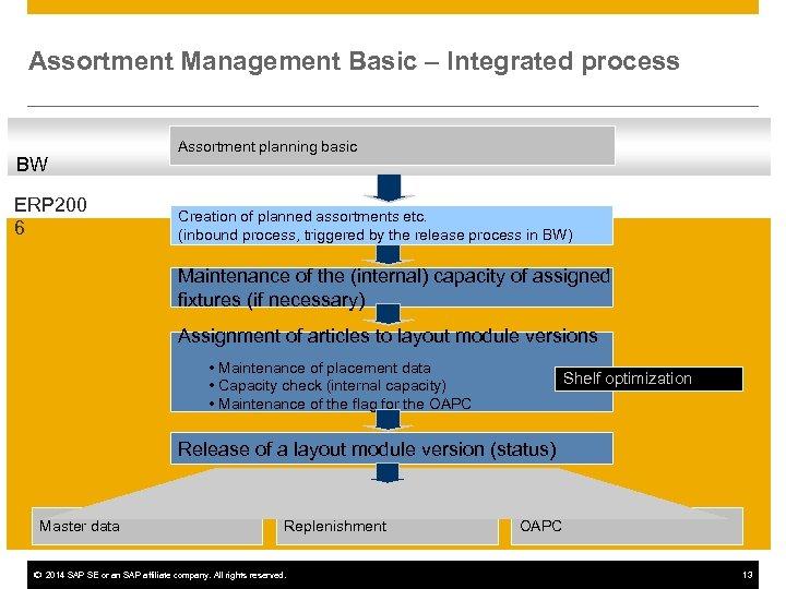 Assortment Management Basic – Integrated process BW ERP 200 6 Assortment planning basic Creation