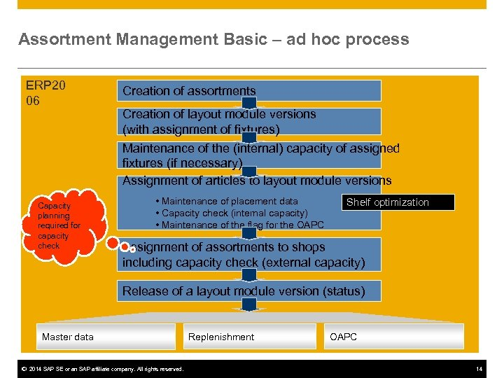 Assortment Management Basic – ad hoc process ERP 20 06 Capacity planning required for