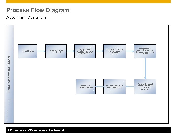 Process Flow Diagram Assortment Operations Create a General Assortment Retail Assortment Planner Define Fixtures