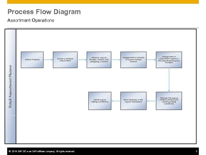 Process Flow Diagram Assortment Operations Create a General Assortment Retail Assortment Planner Define Fixtures
