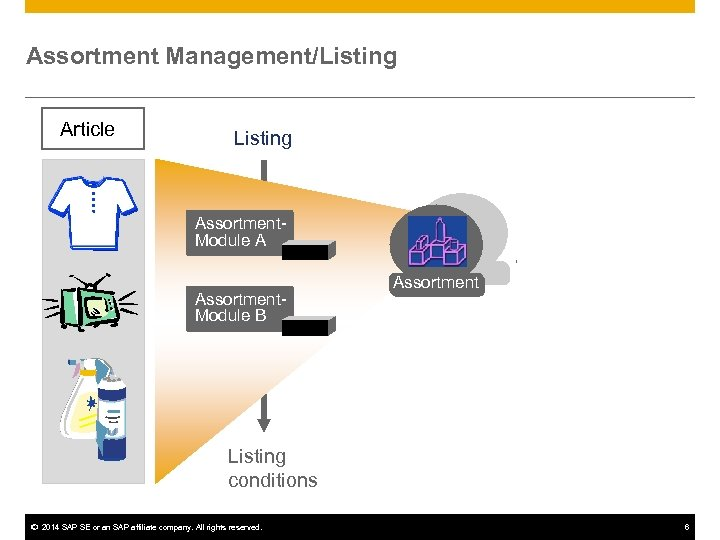 Assortment Management/Listing Article Listing Assortment. Module A Assortment. Module B Assortment Listing conditions ©