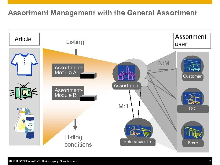 Assortment Management with the General Assortment Article Assortment user Listing N: M Assortment. Module