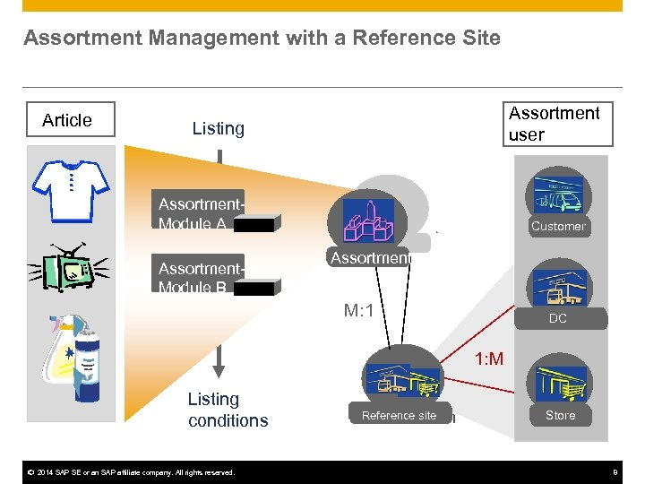 Assortment Management with a Reference Site Article Assortment user Listing Assortment. Module A Assortment.