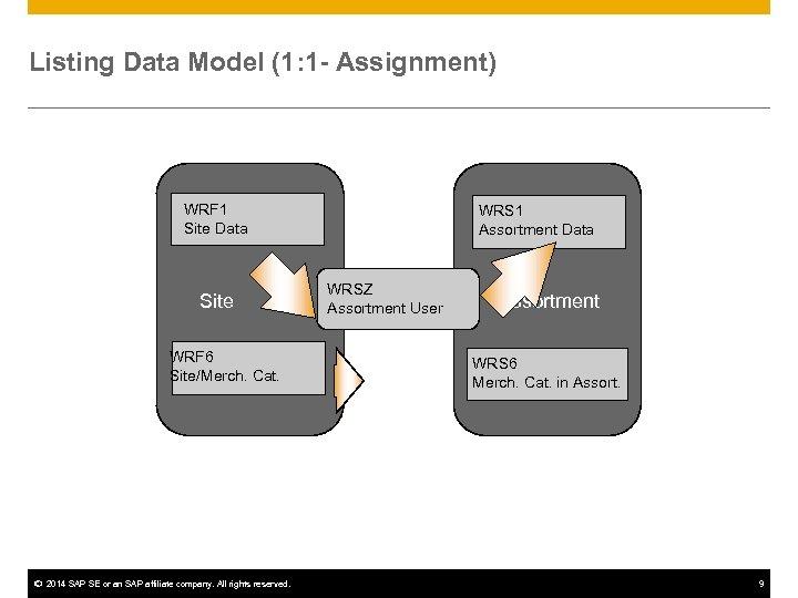 Listing Data Model (1: 1 - Assignment) WRF 1 Site Data Site WRF 6