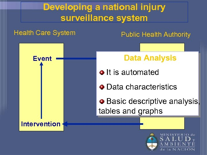 Developing a national injury surveillance system Health Care System Event Public Health Authority Data