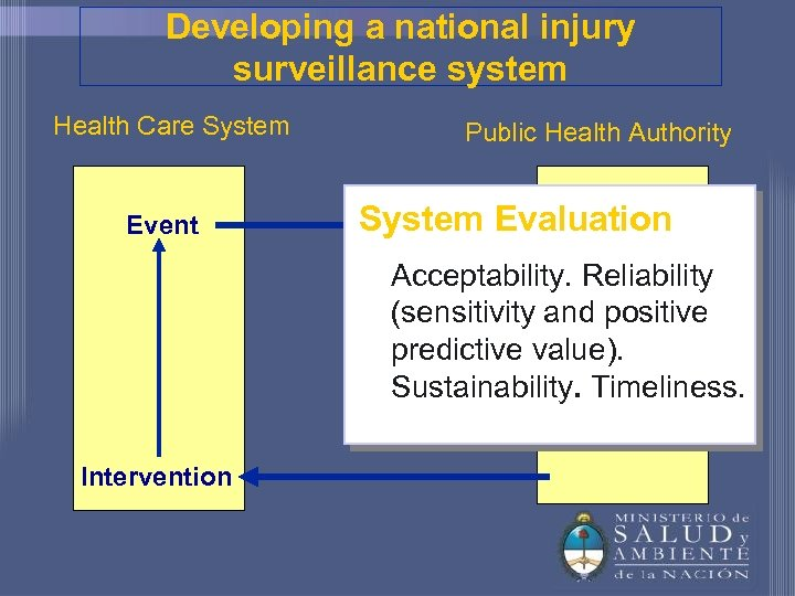 Developing a national injury surveillance system Health Care System Event Public Health Authority System