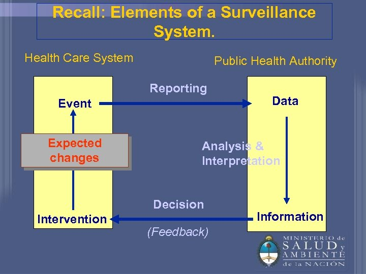 Recall: Elements of a Surveillance System. Health Care System Public Health Authority Reporting Event