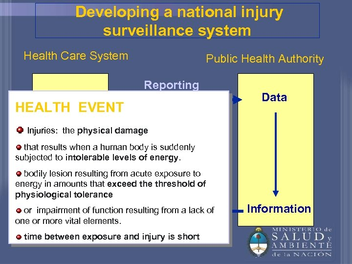 Developing a national injury surveillance system Health Care System Public Health Authority Reporting HEALTH