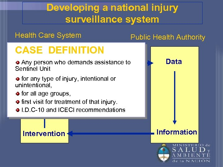Developing a national injury surveillance system Health Care System Public Health Authority CASE DEFINITION