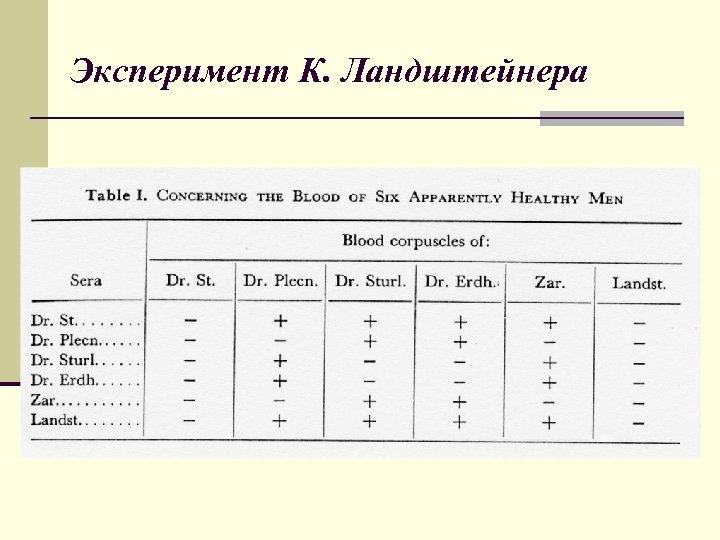Эксперимент К. Ландштейнера